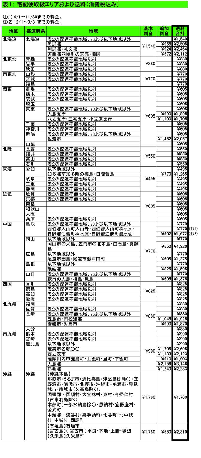 表1 宅配便取扱エリアおよび送料